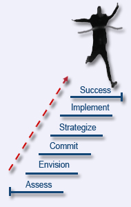 MEDHIRA'S PM MODEL FOR SUCCESS